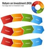 Rentabilidad de la inversión ROI Exposure Engagment Influence Action Cha Imagenes de archivo