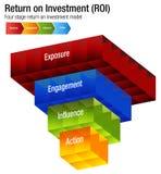 Rentabilidad de la inversión ROI Exposure Engagment Influence Action Cha Imagen de archivo