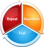 Repeat Awareness Trial business diagram illustration Royalty Free Stock Photos