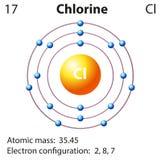 Représentation de diagramme du chlore d'élément Photo stock