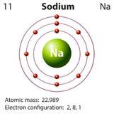 Représentation de diagramme du sodium d'élément Photo libre de droits