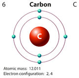 Representação do diagrama do carbono do elemento Foto de Stock Royalty Free