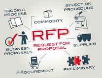 Request for proposal RFP Royalty Free Stock Images
