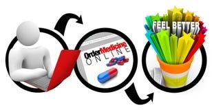 Requisitar em linha da farmácia do diagrama da medicamentação ilustração stock