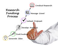 Research Funding process Royalty Free Stock Images