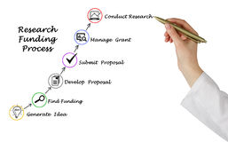 Research Funding process Royalty Free Stock Photography