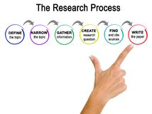 Research Process Stock Image
