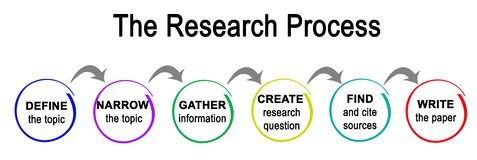 Research Process Royalty Free Stock Images