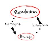 Research Process Sampling from A Target Population Stock Photo