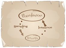 Research Process Sampling from A Target Population Royalty Free Stock Photography