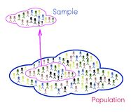 Research Process Sampling from A Target Population Royalty Free Stock Image
