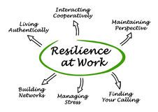 Resilience at Work. Diagram of Resilience at Work Stock Photo