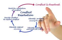 Resolución de conflicto imagenes de archivo
