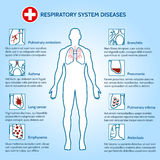 Respiratory system diseases Stock Images