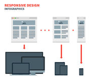 Responsive web design for across a wide range of Royalty Free Stock Photo