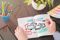 Responsive web design. Designer's desk with responsive web design concept Stock Photography