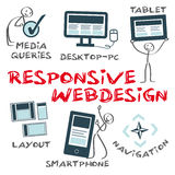 Responsive Webdesign. Infografic with keywords and icons, drawn humorous vector illustration