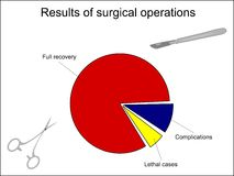 Resultados de operaciones quirúrgicas Imágenes de archivo libres de regalías