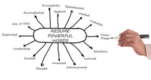 Resume powerful words Royalty Free Stock Images