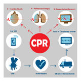 Resuscitation cpr Royalty Free Stock Photos