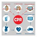 Resuscitation cpr Royalty Free Stock Photos