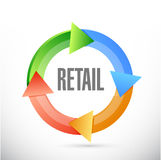retail cycle sign concept illustration design Royalty Free Stock Image