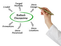Retail Decisions Stock Photography