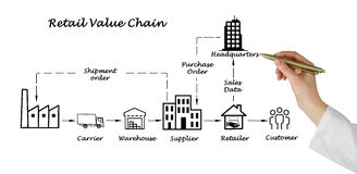 Retail value chain stock image