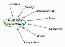 Retail Value Chain Drivers Stock Photo
