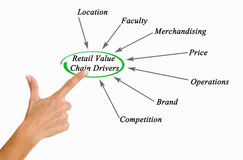Retail Value Chain Drivers stock photos
