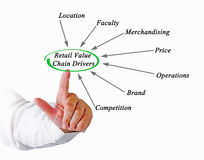 Retail Value Chain Drivers stock photography