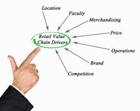 Retail Value Chain Drivers royalty free stock photo