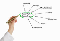Retail Value Chain Drivers royalty free stock images