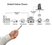 Retail value chain. Presenting diagram of Retail value chain royalty free stock photo