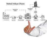 Retail value chain stock photography
