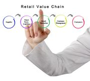 Retail Value Chain royalty free stock images