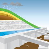 Retaining Wall. Approach preventing landslides in soft soil conditions or creating the reinforcement soil layers, include adjusting the scenery on the slopes stock illustration