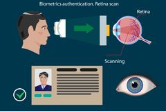 Retina scan type of biometric authentication - concept vector illustration. Retina scan type of biometric authentication - concept illustration. Modern royalty free illustration