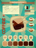 Retro infographics set - coffee Royalty Free Stock Photography