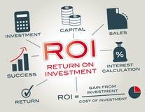 Retur på investering royaltyfri illustrationer