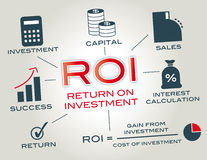 Retur på investering Arkivbild