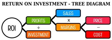 Return on investment Stock Photo