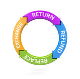 Return replace, refund and exchange. Business metaphor Royalty Free Stock Image