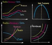 Revenue Income Costs Stock Photos