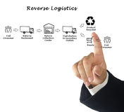 Reverse Logistics. Presenting diagram of Reverse Logistics Stock Photo