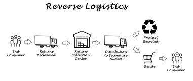 Reverse Logistics Stock Photography
