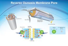 Reverse Osmosis membrane pore system. Illustration. Reverse osmosis RO is a water purification technology that uses a semipermeable membrane to remove ions Stock Photos