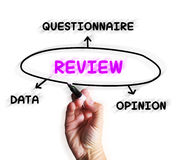 Review Diagram Displays Data Questionnaire Or Opinion Royalty Free Stock Photography