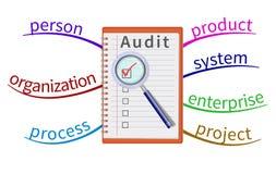 Revisionsmeningsöversikt Arkivfoton