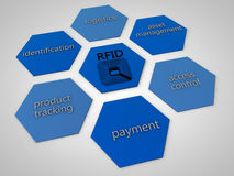 RFID Stock Photography